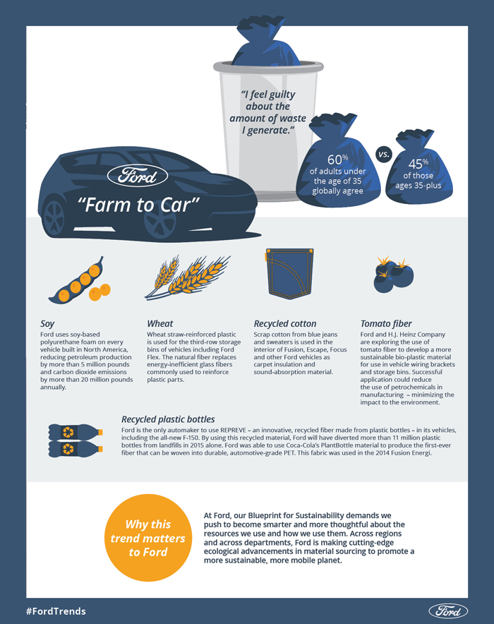 Recyclable Materials - Ford